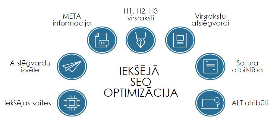 iekšējā SEO optimizācija