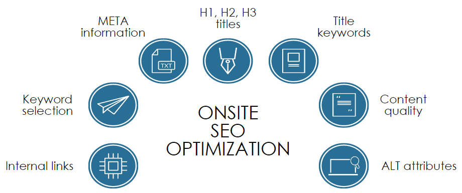 onsite SEO optimization services
