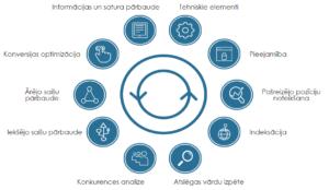SEO Audits process