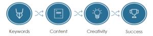 SEO optimized content development