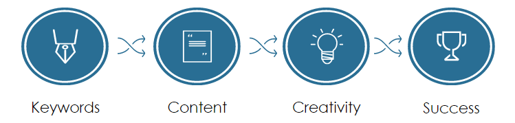 SEO optimized content development