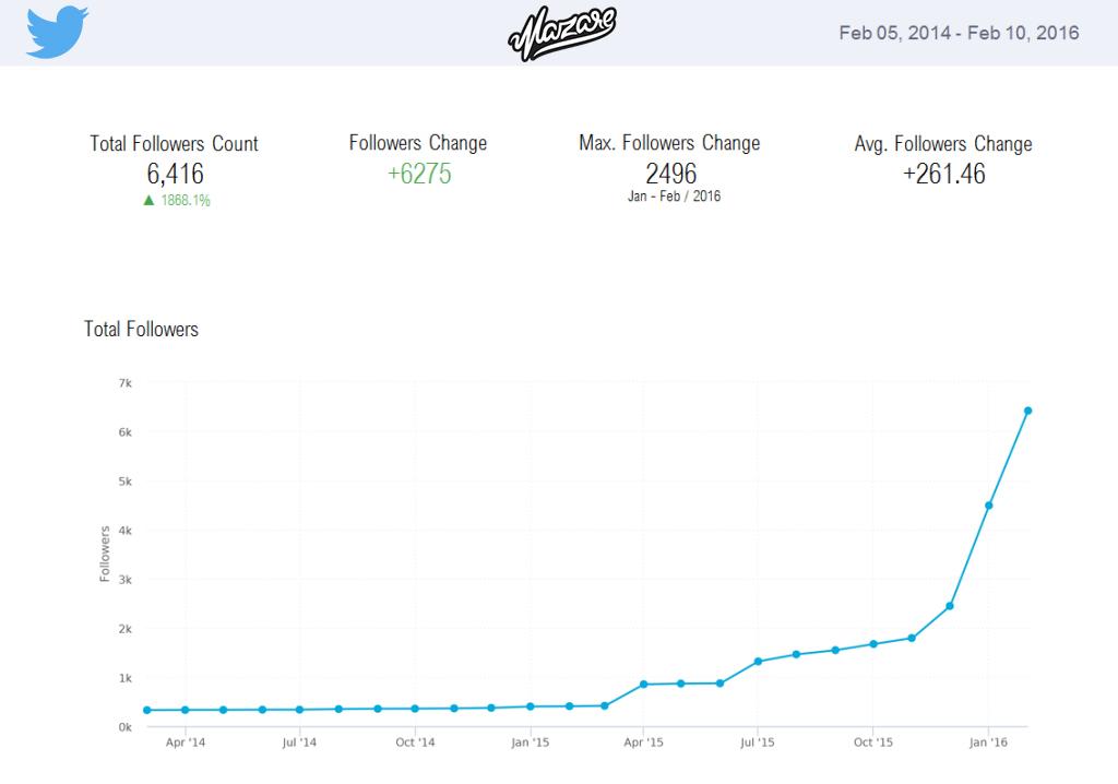 Mazare Twitter campaign results