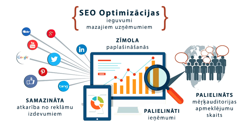 SEO Optimizācija - Ieguvumi maziem uzņēmumiem